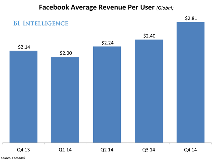q414FacebookAverageRevenuePerUser(Global)