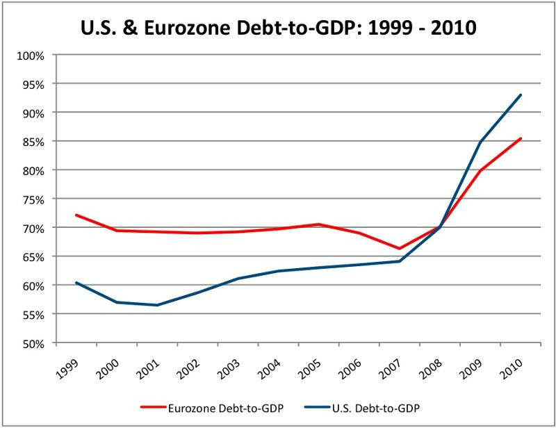 US & Eurozone Debt-to-GDP