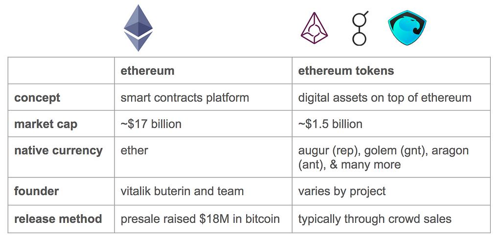Так мы поймем чем же Ethereum token отличается от простого Ethereum.
