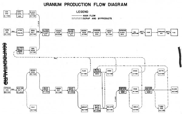 "Manhattan Project uranium production flow diagram, from book 7, ""Feed materials."""
