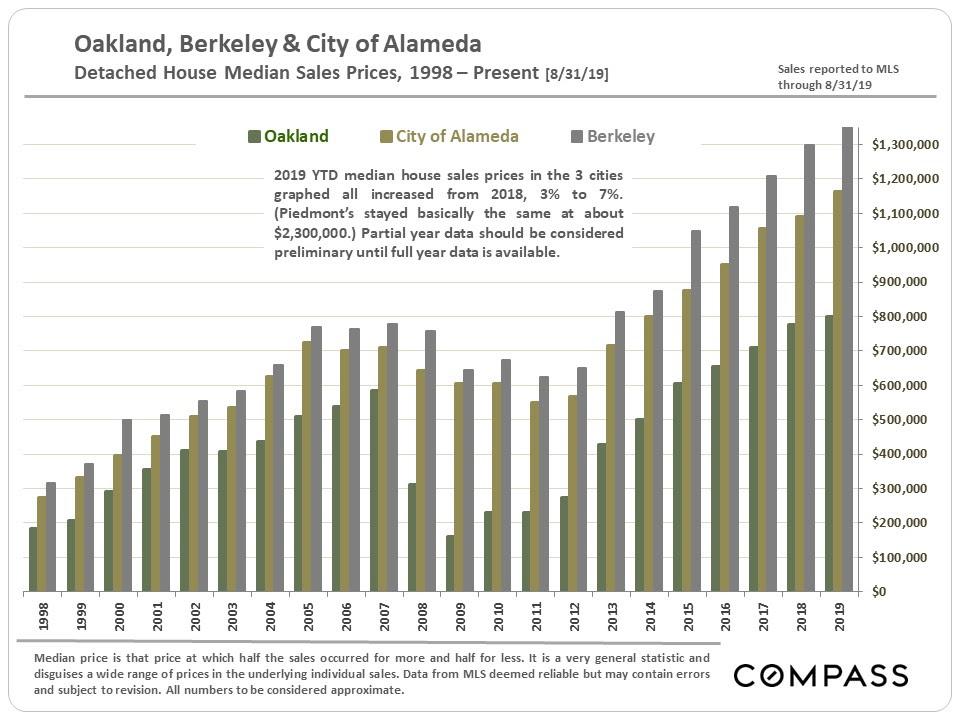 Oakland, Berkeley & City of Alameda