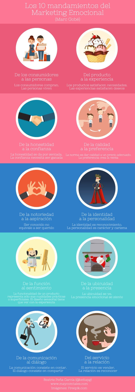 10 mandamientos del Marketing Emocional
