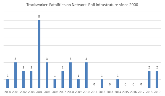 Trackworker fatalities on Network Rail Infrastructure since 2000