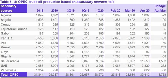 April 2020 OPEC crude output via secondary sources