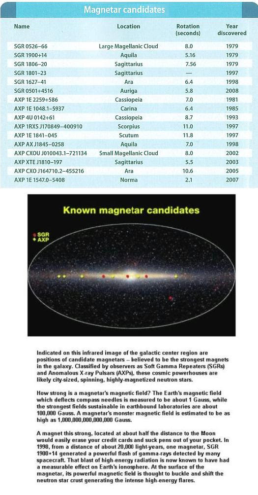 Fig 1E Magnetars Discovered