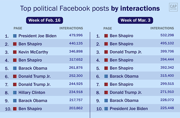 Side by side: Top political Facebook posts by interactions