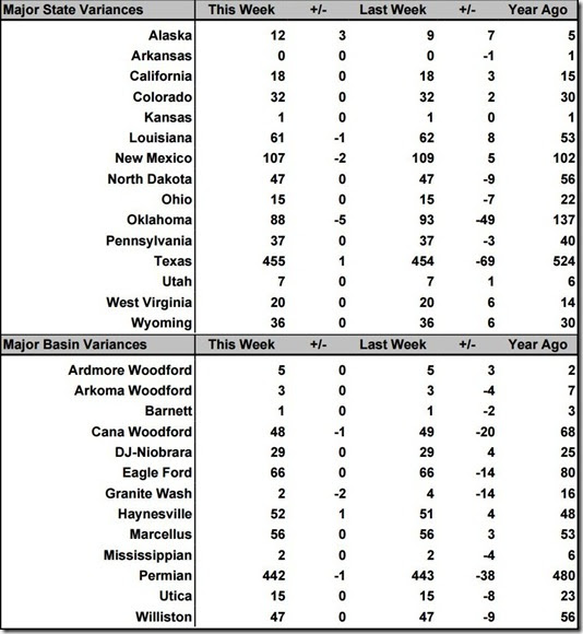August 2 2019 rig count summary