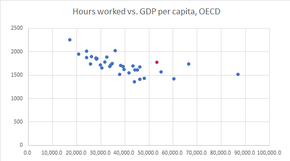 Chart: Hours worked vs. per capita GDP