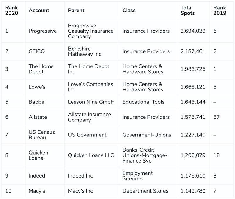 Top Brands in Radio