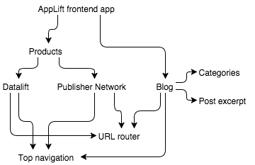 Blog sliced dependencies