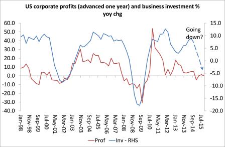 US lucro e investimento das empresas