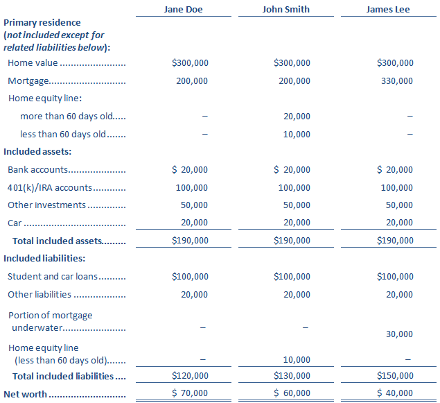 Net Worth Sample table