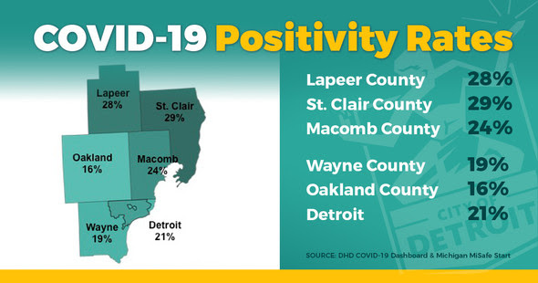 COVID-19 Positivity Rates in Metro Area