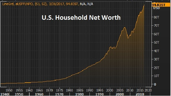 sept15 household net worth
