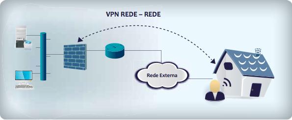 Firewall fazendo VPN Usuário - Rede