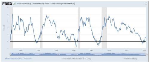Inversion courrbe des taux US