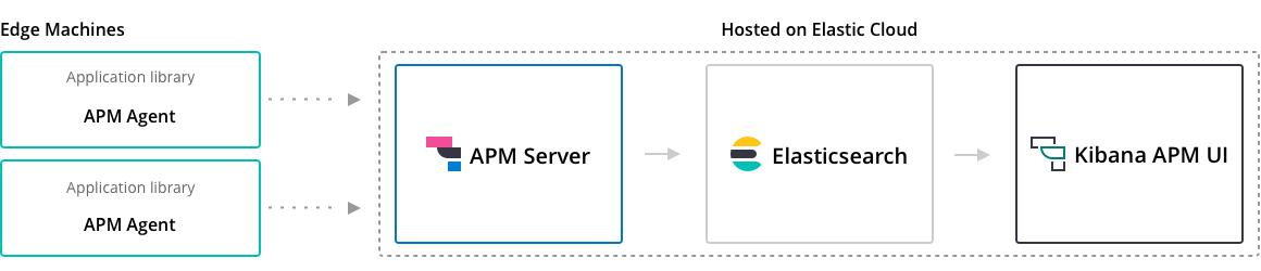 使用Elastic APM监控你的.NET Core应用  技术博客 apm-architecture-cloud