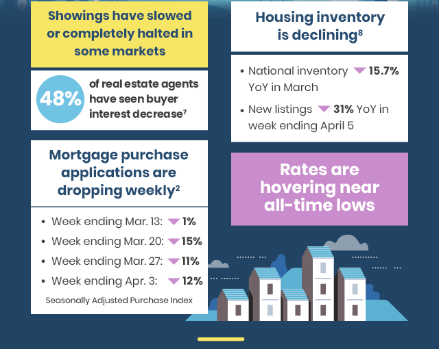 Showing slowed. Housing inventory declined[8]. Mortgage purchase applications dropping weekly[2].