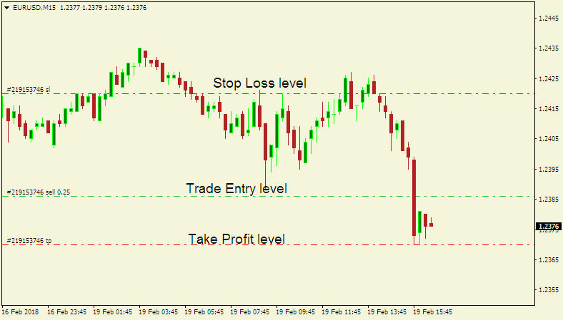 Forex Trading Psychology - short trade on the EUR/USD
