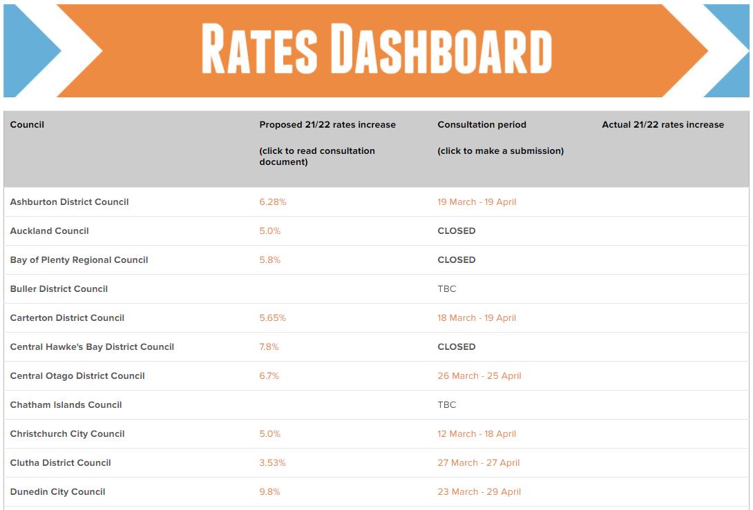 Rates dashboard