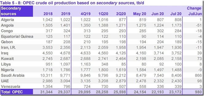 July 2020 OPEC crude output via secondary sources