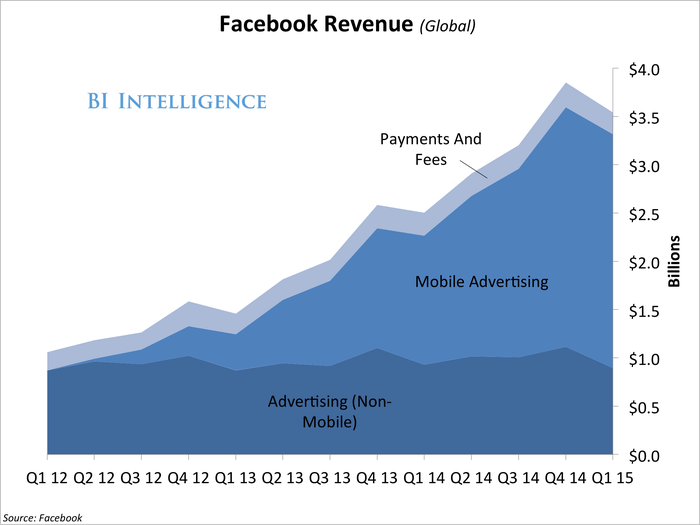 q115FacebookRevenue(Global)