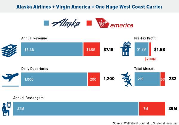 Alaska airlines + Virgin America = One Huge West Coast Carrier
