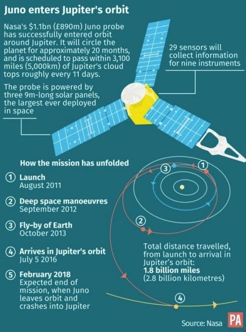 Juno Space Project
