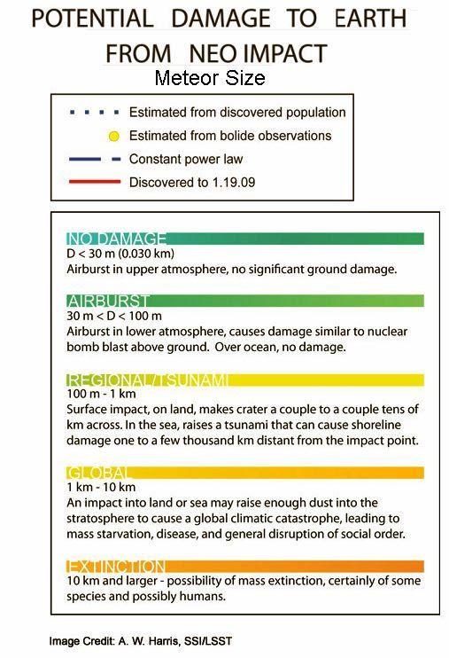 Damage Potential