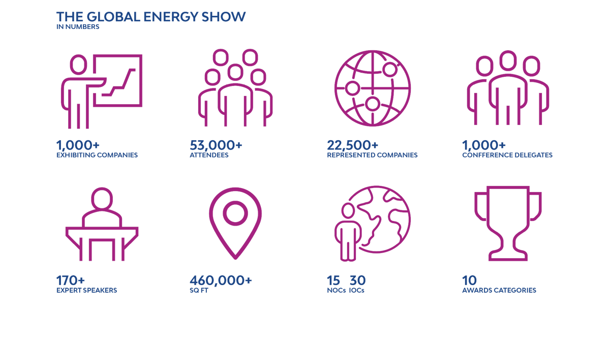 Global Energy Show in Numbers