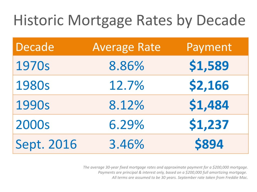 Mortgage Rates by Decade Compared to Today [INFOGRAPHIC] | MyKCM