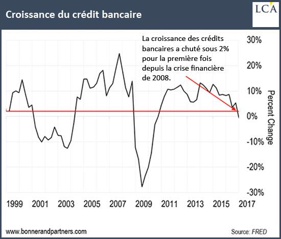 Croissance du crédit bancaire