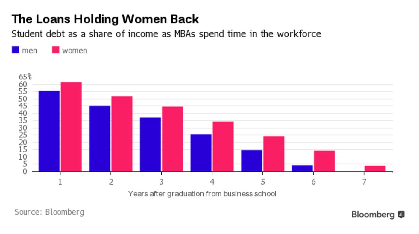 The Loans Holding Women Back