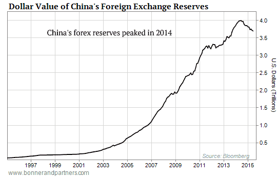 China's FX Reserves