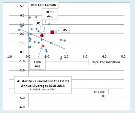 austeridade e crescimento