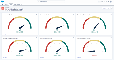 Data Quality Analysis Dashboards