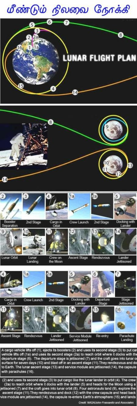 Fig 5 Future Plan to the Moon
