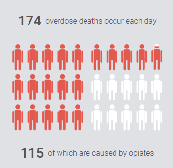 174 overdose deaths occur each day, 115 of which are caused by opiates