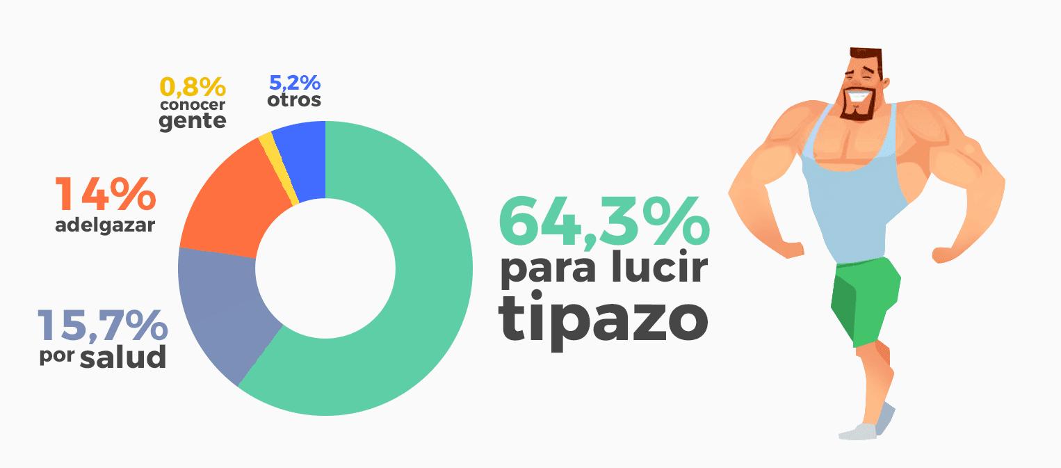 El 64,3% de los españoles van al gimnasio para lucir tipazo