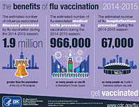 Benefits of Flu Vaccination