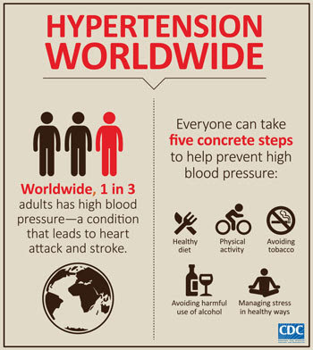 Infographic of the week: Hypertension worldwide: Worldwide, 1 in 3 adults has high blood pressure—a condition that leads to heart attack and stroke. Everyone can take five concrete steps to help prevent high blood pressure: 1) healthy diet, 2) physical activity, 3) avoiding tobacco, 4) avoiding harmful use of alcohol, and 5) managing stress in healthy ways.