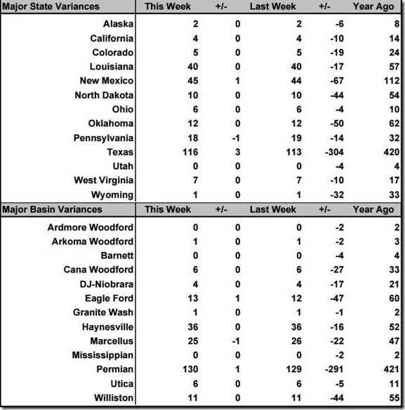 October 9 2020 rig count summary
