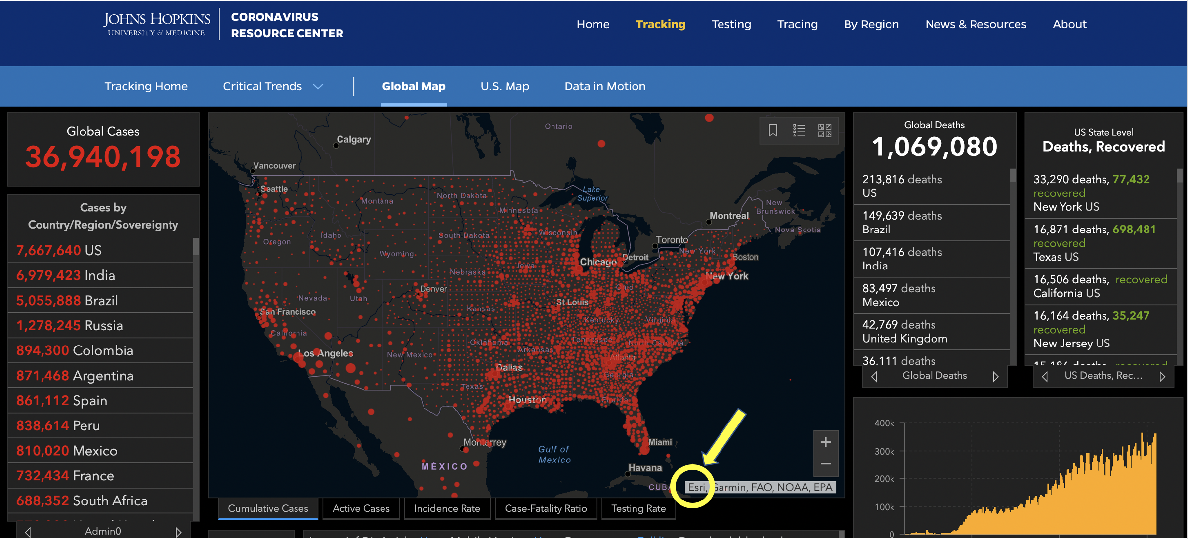 John Hopkins COVID-19 dashboard depends on ArcGIS from esri to quickly collect and display large amounts of data.