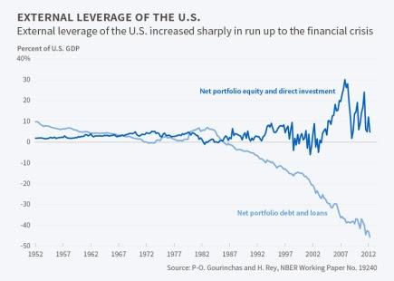 endividamento externo dos EUA
