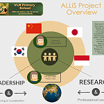 ALLiS - Asian Language Learning in Schools