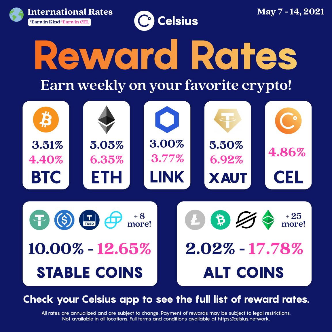 Reward Rates Int