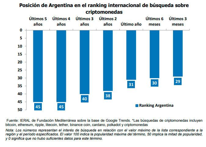 Posición de Argentina en el ranking internacional de búsqueda sobre criptomonedas