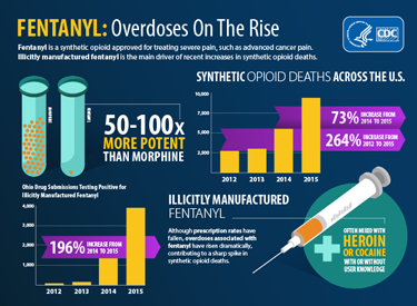 Fentanyl Overdoses on the Rise