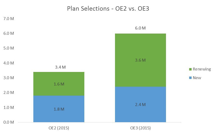 Chart 1 OE2 vs OE3