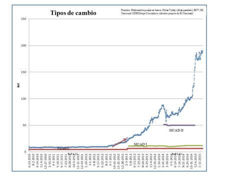 En la actualidad se encuentra cercano a los 300 bolívares. Gráfico elaborado por el economista Rodrigo Alonso.